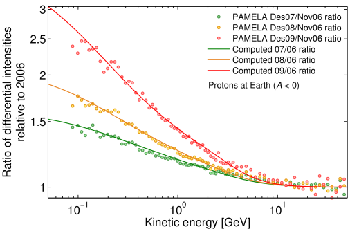 Computed ratios of differential intensities for selected periods in 2007, 2008, 2009 with respect to Nov.2006 as a function of kinetic energy in comparison with PAMELA proton observations
