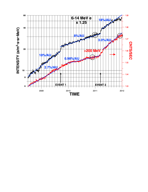 The 5-day running average of the 6–14MeV electrons and