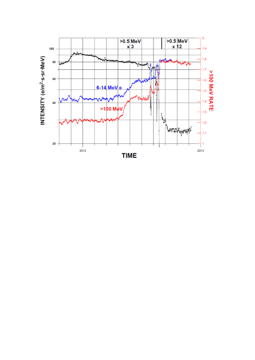 Extraordinary changes were found in the 5 day running average intensities of 0.5MeV protons (mainly ACR), 6–14MeV galactic electrons and