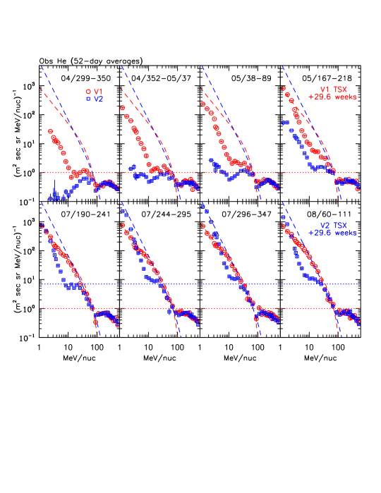 A display of how the observed TSPs (exhibiting a power-law trent at low energies), ACRs (typically between 10MeV and 100MeV) and galactic spectrum (typically above 100MeV) for helium had evolved and unfolded at Voyager1 (in red) and Voyager2 (in blue) from late in 2004 to early in 2008. Voyager1 and Voyager2 crossed the TS on 2004.96 and 2007.66 respectively. Image reproduced by permission from