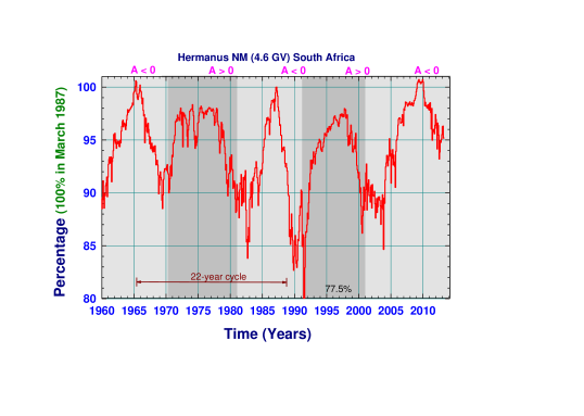 An illustration of the 11-year and 22-year cycles in the solar modulation of CRs as observed by the Hermanus NM in South Africa at a cut-off rigidity of 4.6GV in terms of percentage with March 1987 at 100%.