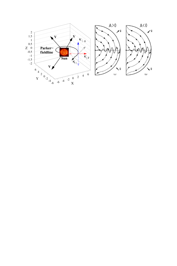 The parallel and two perpendicular diffusion orientations, indicated by the corresponding elements of the diffusion tensor, are shown with respect to the HMF spiral direction (left) for illustrative purposes. The arrows with V indicate the radially expanding solar wind (convection). Idealistic global drift patterns of positively charged particles in an