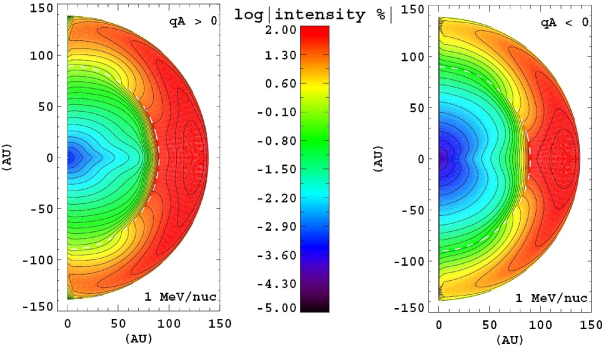 An illustration of the computed intensity distribution caused by drifts for the two HMF polarity cycles, in this case for 1MeV/nuc ACR oxygen in the meridional plane of the heliosphere. The position of the TS at 90AU is indicated by the white dashed line. Note how the coloured contours differ in the inner heliosphere for the two cycles and how the intensity decreases towards Earth, and how the distribution is quite different beyond the TS. In this case, the region of preferred acceleration for these ACRs is assumed near the equatorial plane and close to the HP at 140AU. Image reproduced by permission from