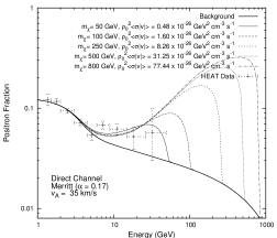 dependence of positron fraction.