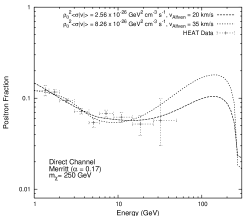 dependence of the positron fraction.
