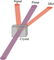 Pumping a non-linear crystal with an intense laser beam produces low intensity signal and idler beams by the non-linear process of spontaneous parametric down-conversion.