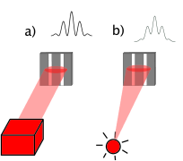 Double-slit experiment. The double-slit is illuminated by a perfect coherent light source in a) and by a partially coherent light source in b).