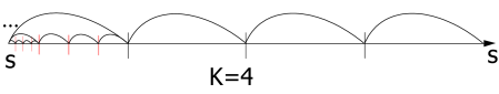 An example of interval division (