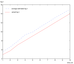 Estimation of network size for expanding, shrinking, and stable network respectively.