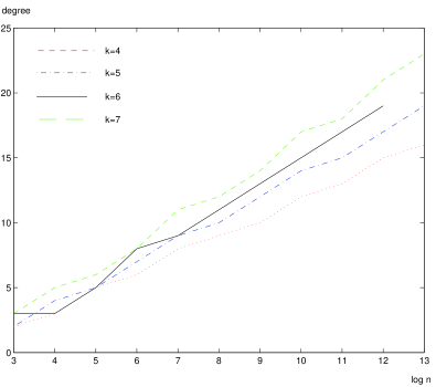 Average degree and latency on expanding network.