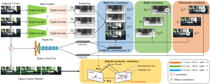 The architecture of our method. Besides photometric consistency (Section