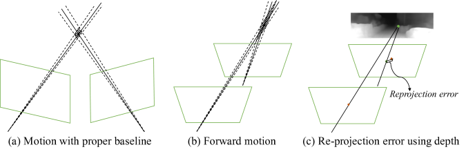(a) For two images with proper motion baseline, the uncertainty (shaded region) is small. (b) For forward motion with narrow baseline, the uncertainty is large. (c) The re-projection error unites estimated depth and pose with sparse features, and does not involve triangulation uncertainty.