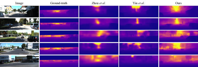 Qualitative comparison for depth estimation on the Eigen split. The predicted depth maps are first aligned with the ground-truth using mean. Then the depth values larger than 80m are set to 80m to ensure a consistent color scale. It shows that our result best reflects the ground-truth depth range and contains richer details (best view in color).