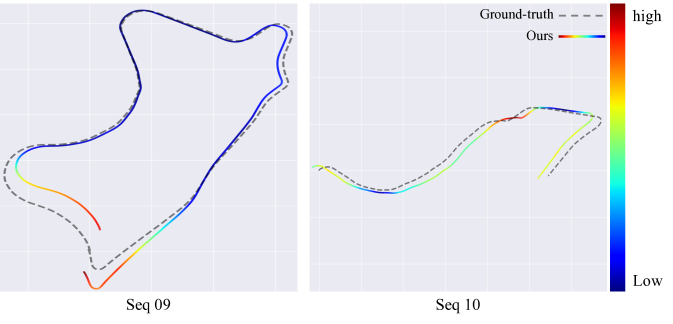 The chained trajectory of the proposed method drawed with the ground-truth on KITTI sequence 09/10. The color bar on the right shows the scale of alignment error.