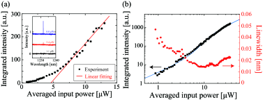 (a) Linear plot of the integrated intensity as a function of the averaged input power for the peak at a wavelength of 1231 nm. Linear fitting in red shows a threshold power of 4.59