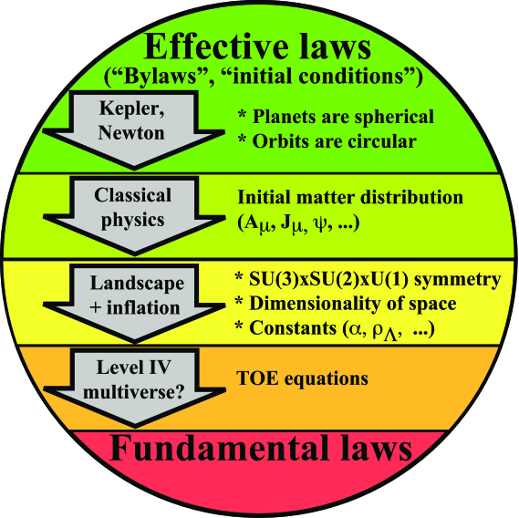 """The shifting boundary (horizontal lines) between fundamental laws and environmental laws/effective laws/initial conditions. Whereas Ptolemy and others sought to explain roughly spherical planets and circular orbits as fundamental laws of nature, Kepler and Newton reclassified such properties as initial conditions which we now understand as a combination of dynamical mechanisms and selection effects. Classical physics removed from the fundamental law category also the initial conditions for the electromagnetic field and all other forms of matter and energy (responsible for almost all the complexity we observe), leaving the fundamental laws quite simple. A prospective theory of everything (TOE) incorporating a landscape of solutions populated by inflation reclassifies important aspects of the remaining """"laws"""" as initial conditions. Indeed, those laws can differ from one post-inflationary region to another, and since inflation generically makes each such region enormous, its inhabitants might be fooled into misinterpreting regularities holding within their particular region as Universal (that is, multiversal) laws. Finally, if the Level IV multiverse of all mathematical structures"""