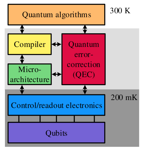 General architecture of a quantum computer, going from a high-level description of a quantum algorithm, to the actual physical operation of the qubits in a layered architecture