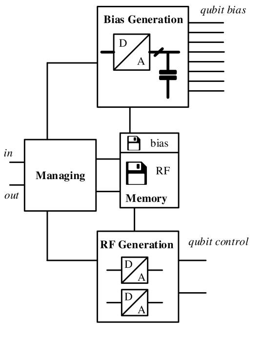 Block diagram of the control electronics. The managing unit steers the whole system and interacts with the higher levels of the quantum computer architecture. The bias memory stores values of the bias that needs to be applied to the DC electrodes for defining the singlet-triplet qubit. These values are converted into voltages by the bias generation unit, which supplies the DC electrodes of the double dot. The RF memory stores the control pulses needed to operate the qubits, which are converted into analogue signals applied to the control gates by the RF generation unit.