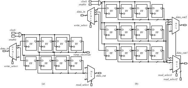 Structure of a) two registers of bias memory, and b) three register of RF memory for the case of 4bit resolution. In both cases, the registers have a serial write mechanism and a parallel readout. Read and write addressing is implemented through MUXs and DEMUXs. The output of the MUX