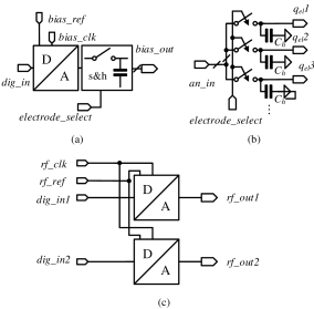 (a) Structure of the bias generation unit. (b) Structure of the sample-and-hold for the bias generation unit. (c) Structure of the RF generation unit. Symbols are defined in Fig.