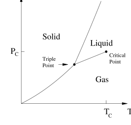 The phase diagram of a magnetic system (left) and of a simple fluid (right).