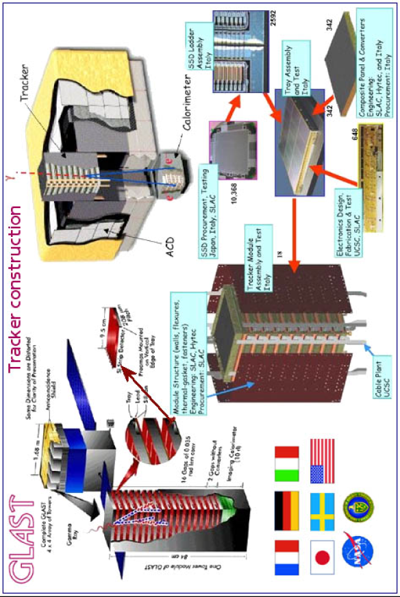 """Scheme of the Large Area Telescope (LAT) of GLAST, formed by an array of 16 identical """"tower"""" modules (+2 for test beam), each with a tracker (silicon micro-strips vertex detectors) a calorimeter (CsI with PIN diode readout), and DAQ module. The array is surrounded by finely segmented ACD (plastic scintillator with PMT readout). A very big amount of silicon microstrips will be used for the tracker, equivalent to a total surface of 83m"""