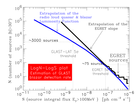 LogN-LogS plot with the estimated GLAST detection rate of blazars. In black the curve of the EGRET observations and the extrapolated slope. The blue(gray) curved line is an extrapolation based on the radio-loud quasars-blazars Luminosity Function