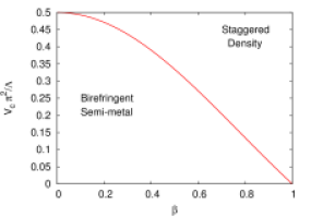 Phase diagram in the presence of nearest neighbour interactions as a function of