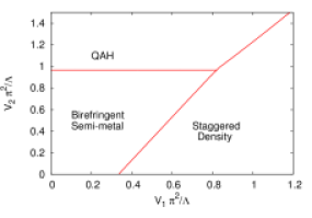 Phase diagram as a function of