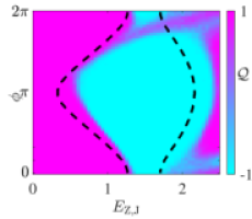 Results for different parameters. (a) The topological (blue) and trivial (pink) regions in the