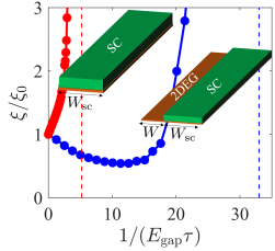 (a) Majorana localization length versus disorder in a 2DEG coupled to an