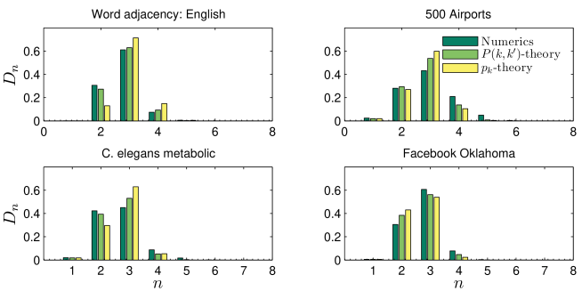 (Color online) Distribution of distances