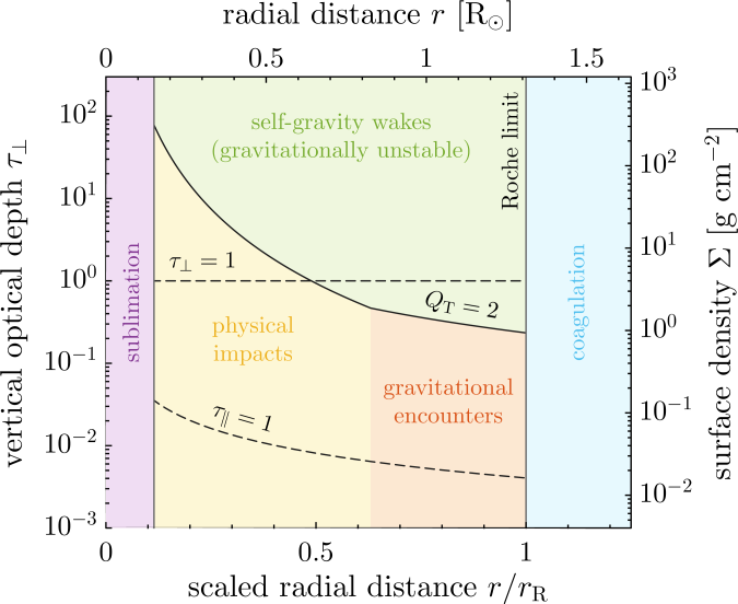 Gravitational stability criterion for a particle disc (solid line; Eq.(