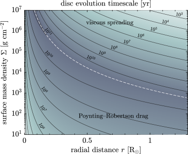 Contours of equal disc evolution timescale