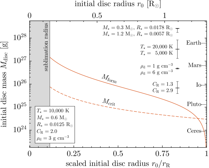 Minimum disc mass for planet formation