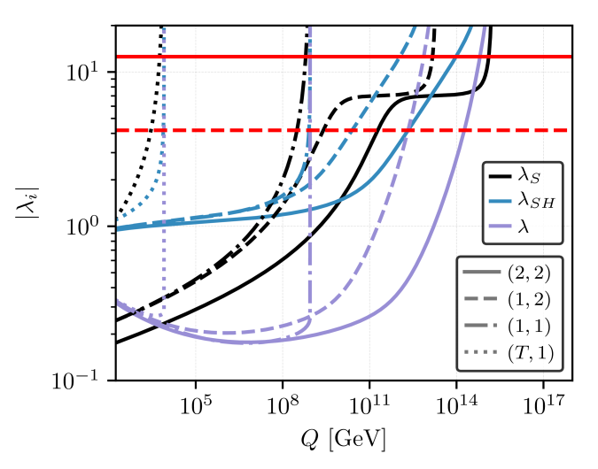 The running of the quartic couplings for the point given in Tab.