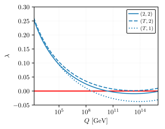 Running of the Higgs quartic coupling as a function of the renormalisation scale