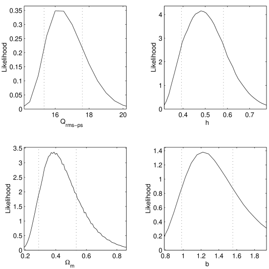 The one-dimensional marginalised probability distributions for each of the four parameters. The vertical dashed lines denote the 68% confidence limits. The horizontal plot limits are at the 99% confidence limits.