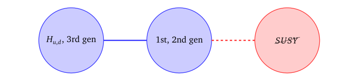 A schematic diagram for a viable natural SUSY theory. The third generation quarks are segregated from those of the first and second generation, with SUSY breaking communicating more strongly with the latter, to allow for naturalness without conflicting with direct collider searches. The Higgs fields, having large Yukawa couplings with the third generation, are also expected to be separated from large SUSY breaking effects. In concrete models, this may be interpreted as a moose model with extra