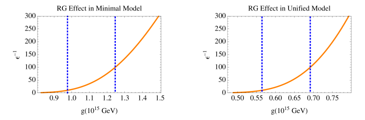 The renormalization group factor