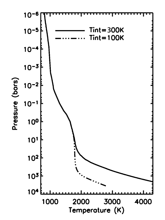 Temperature profiles of the static disk-averaged solutions for the two boundary conditions. There is no difference above the 10–bar level as the intrinsic heat flux becomes negligible with respect to the net stellar flux.