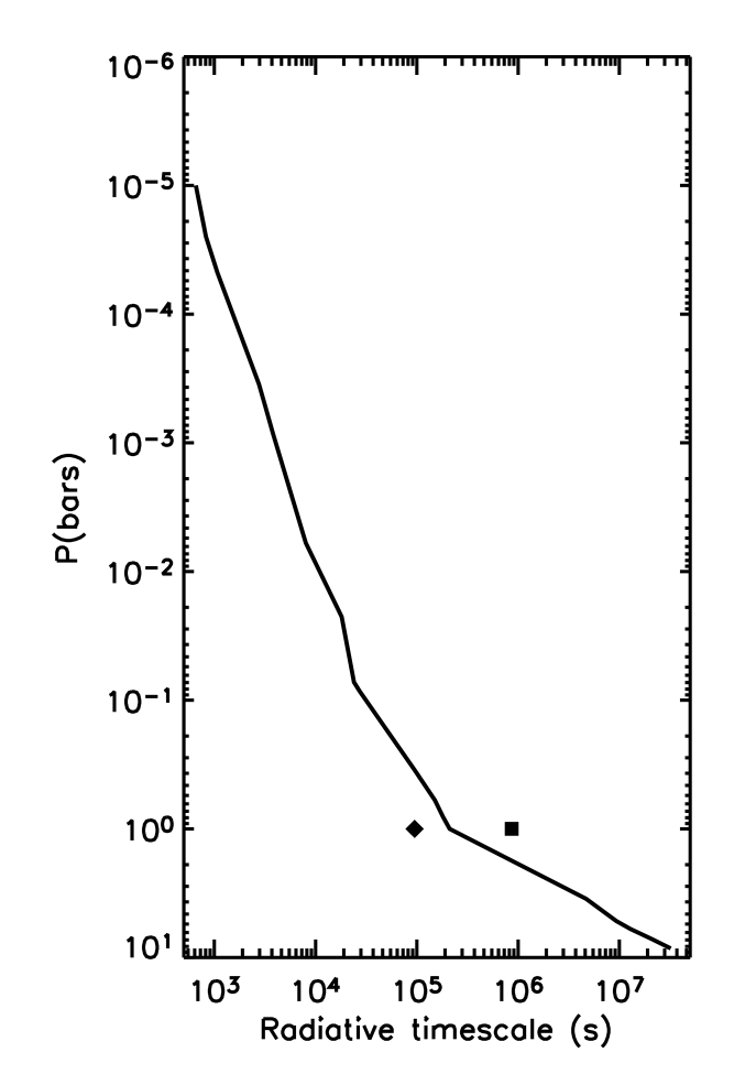 Radiative timescale as a function of pressure level. The symbols show the values of the radiative timescale at 1 bar from