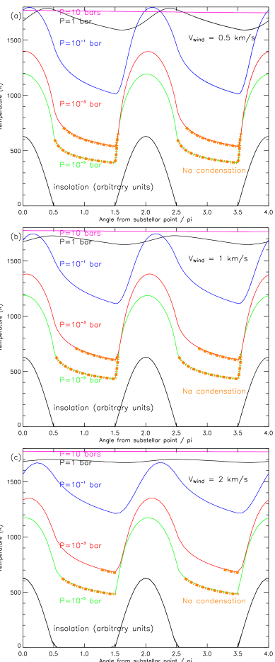 Temperature at selected levels as a function of longitude for an equatorial wind velocity of (a) 0.5 km sec