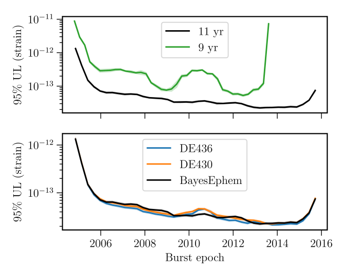 95% upper limit on gravitational wave memory strain amplitude as a function of burst epoch, marginalized over source orientation. The very small semi-transparent regions contain the 90% sampling uncertainty on upper limits.