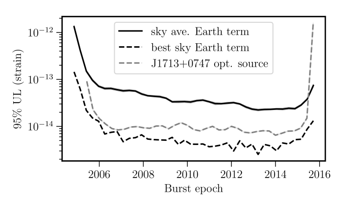 95% upper limit on gravitational wave memory strain amplitude as a function of burst epoch. The three curves show the sky averaged Earth term upper limit (same as