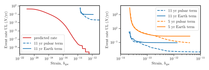 95% upper limit on the rate of memory causing events as a function of strain amplitude.