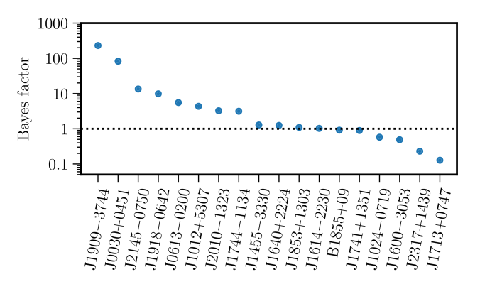 Results of dropout analysis for the anomalous event in the 9-year dataset. Bayes factors for the signal to be
