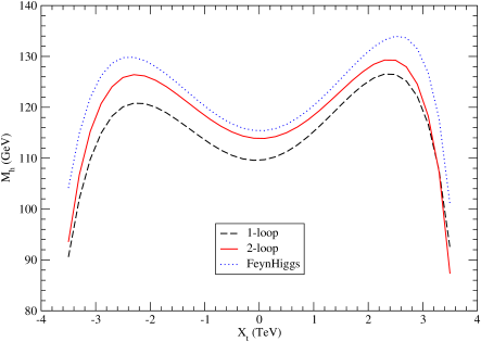 The lighter MSSM Higgs boson mass as a function of