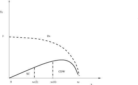 Schematic phase diagram for a period 2 and a period 4 striped Hubbard model, at fixed (and small)
