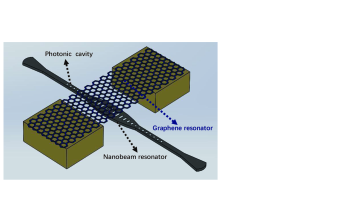 (Color online) Two-dimensional Optomechanics formed by a suspended Graphene sheet on an one-dimensional optomechanical crystal.